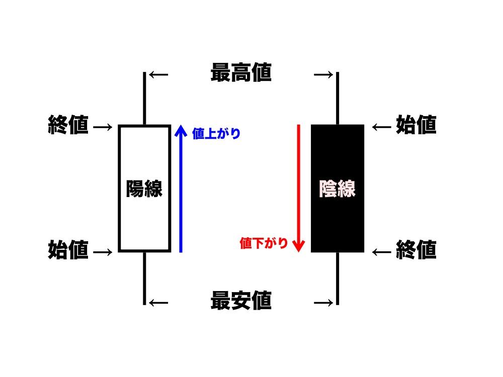 ローソク足 図表