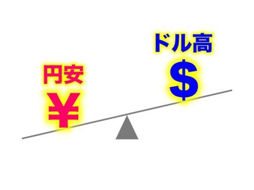 円安ドル高イメージ