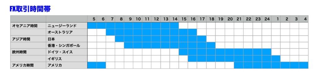 FXの取引時間帯イメージ