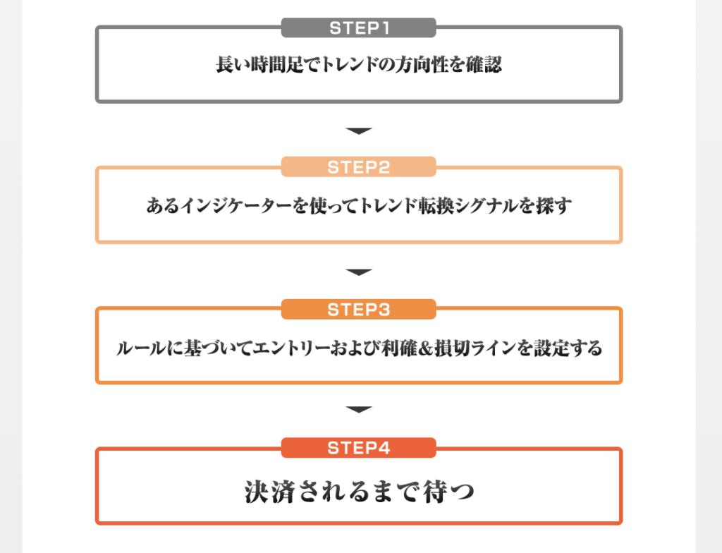 Time Saving FX(タイムセービングFX)澤城由人 トレード手法