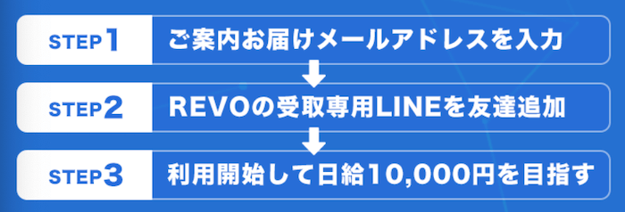 EVO(レボ)FX自動売買ソフト 参加の流れ