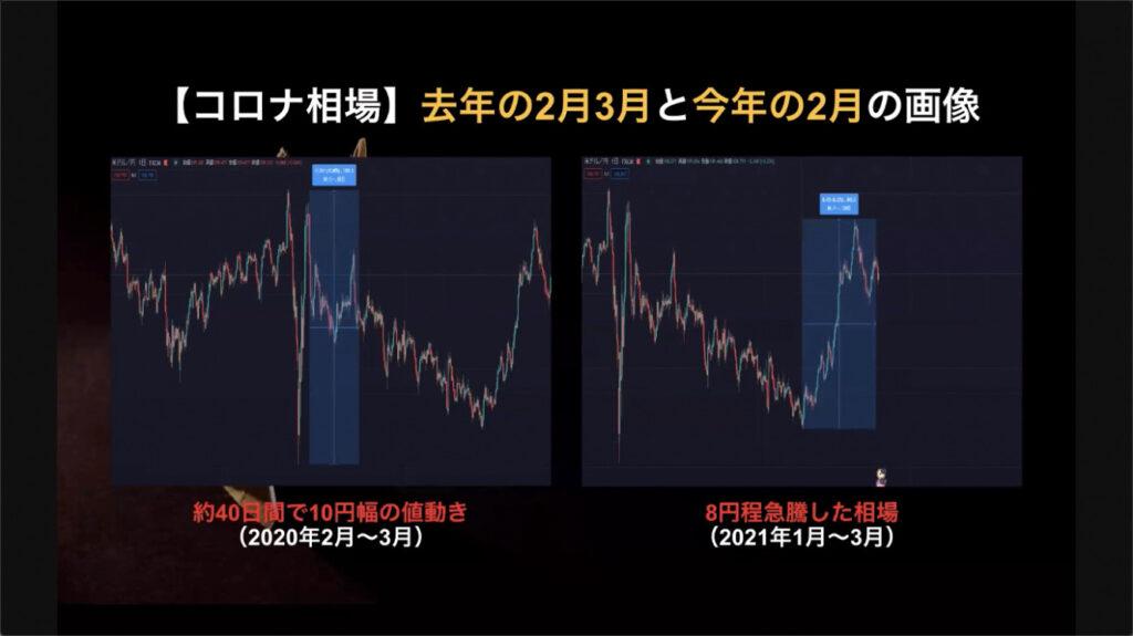 ラビット(Rabbit)EA コロナ相場