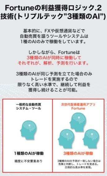 フォーチュン(Fortune)はトリプルテックの技術を利用した自動売買システム(EA)