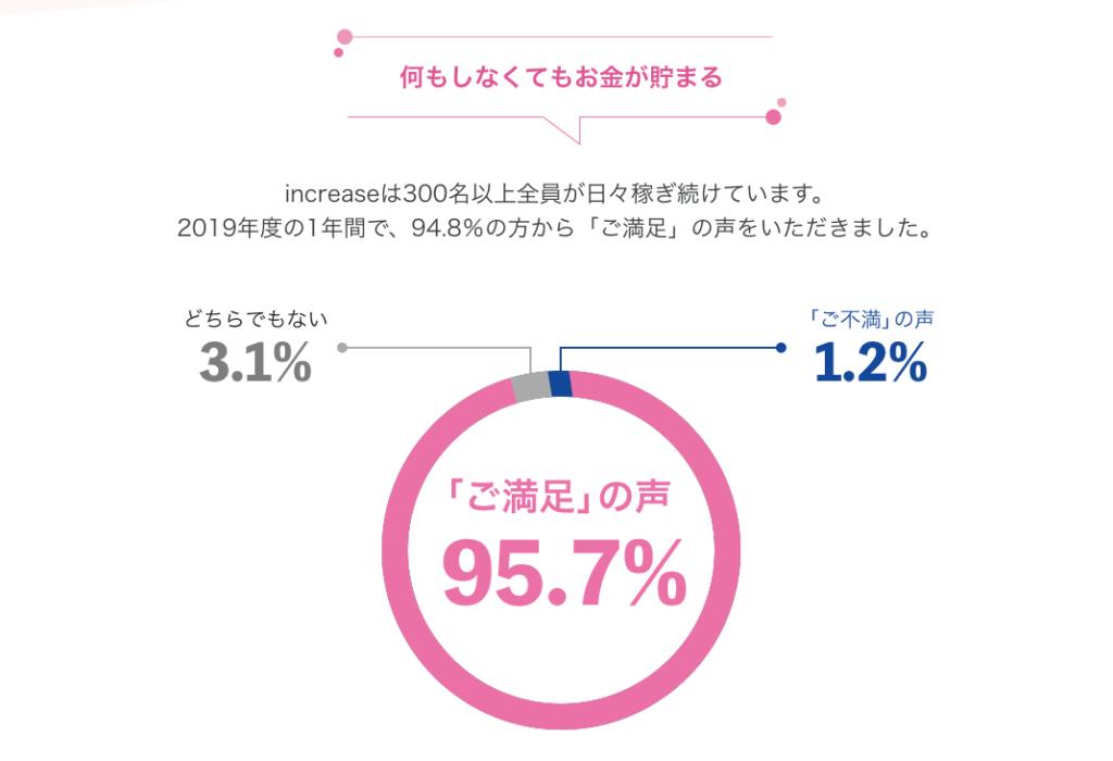 満足度95.7%以上は本当?