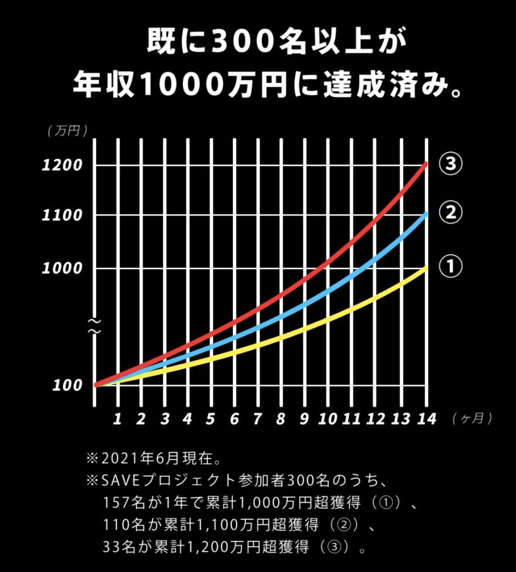ロボアドバイザーSAVE(セーブ) 資産増加のシミュレーション